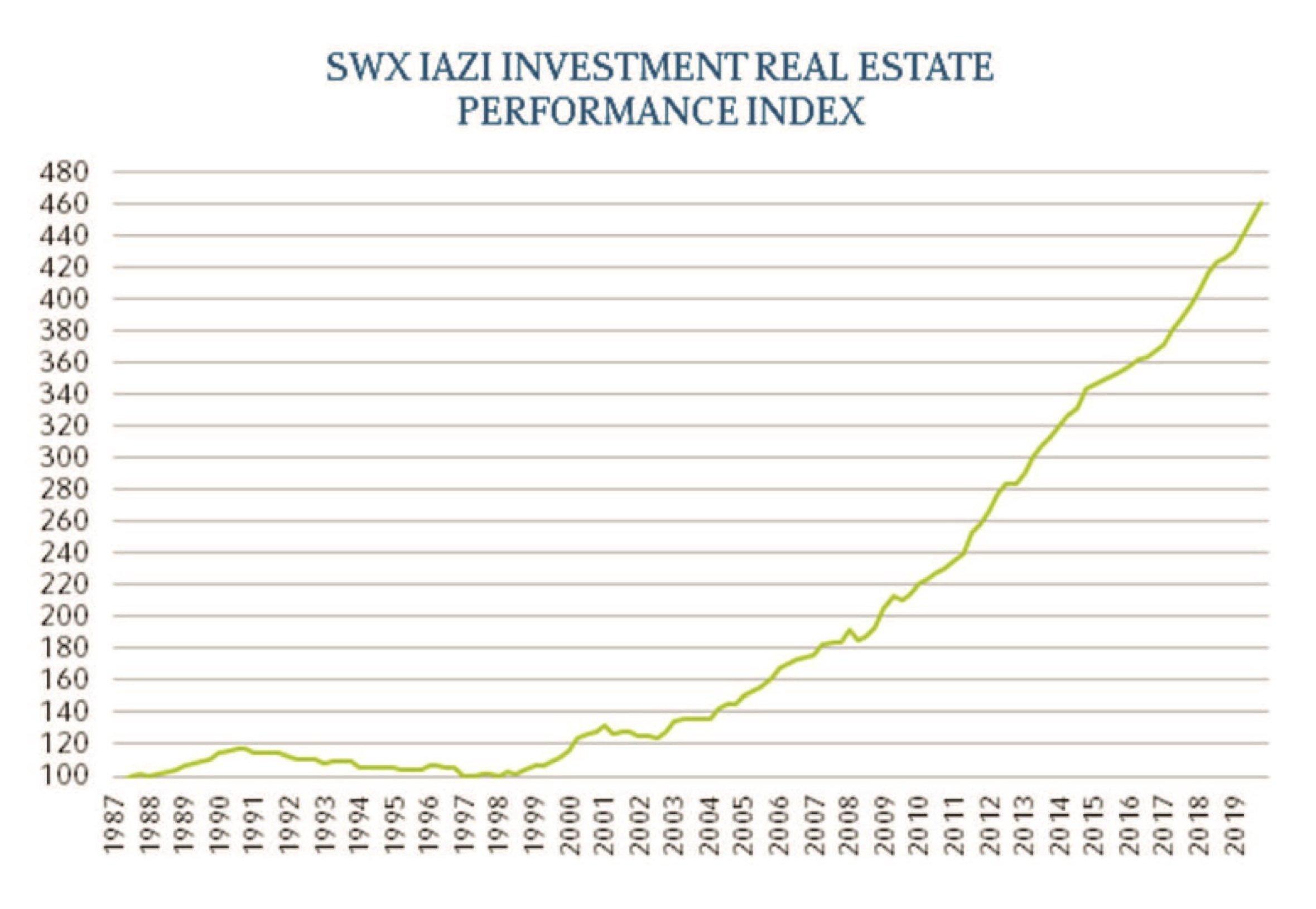 Performance immobilier suisse - IAZI - total return