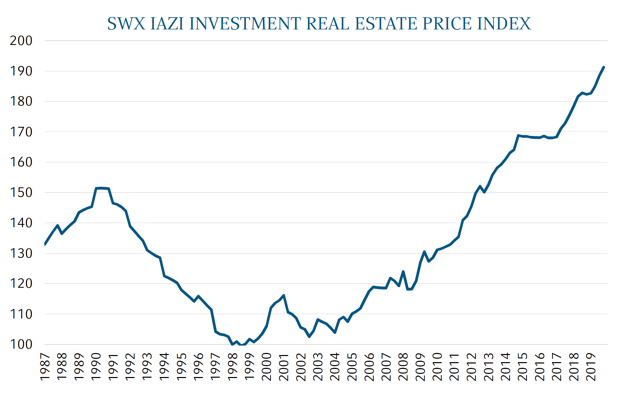 SWX IAZI Imvestment REAL ESTATE PRICE INDEX