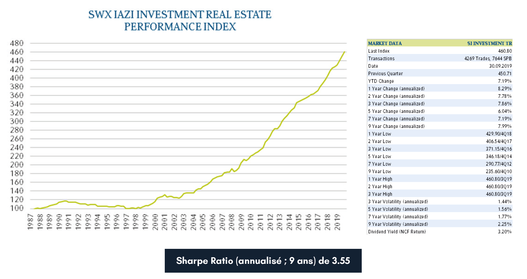 SWX IAZI Investment Real estate performance index
