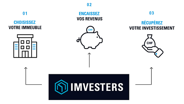 processus imvesters crowdfunding immobilier suisse