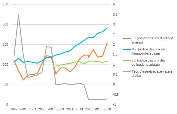 indies des prix de l'immobilier suisse